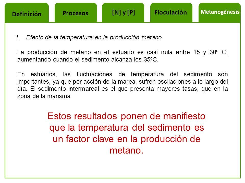 Procesos [N] y [P] Floculación. Metanogénesis. Definición. Efecto de la temperatura en la producción metano.